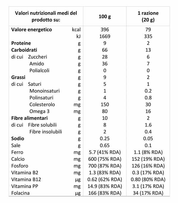 Tabelle nutrizionali: guida alla lettura