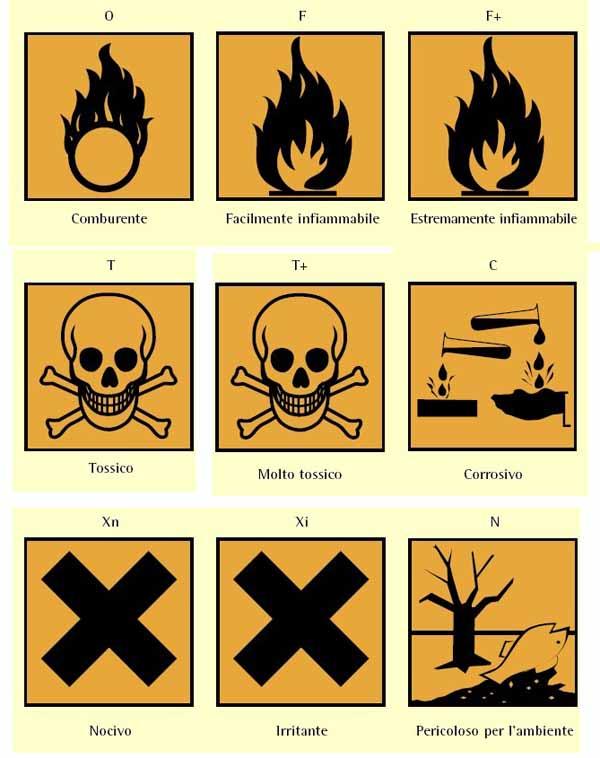 Simboli di pericolo sulla confezione del detersivo