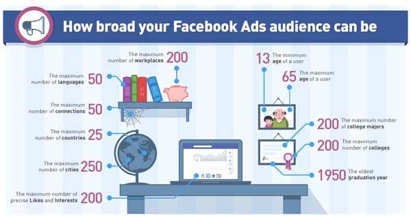 Costo della pubblicità su Facebook