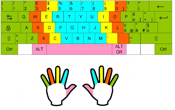 Come tenere le dita sulla tastiera
