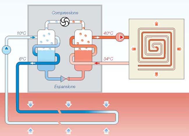 Risparmio energetico: tutti i vantaggi della pompa di calore